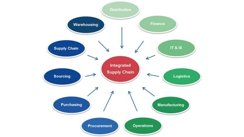 ERP for supply chain management